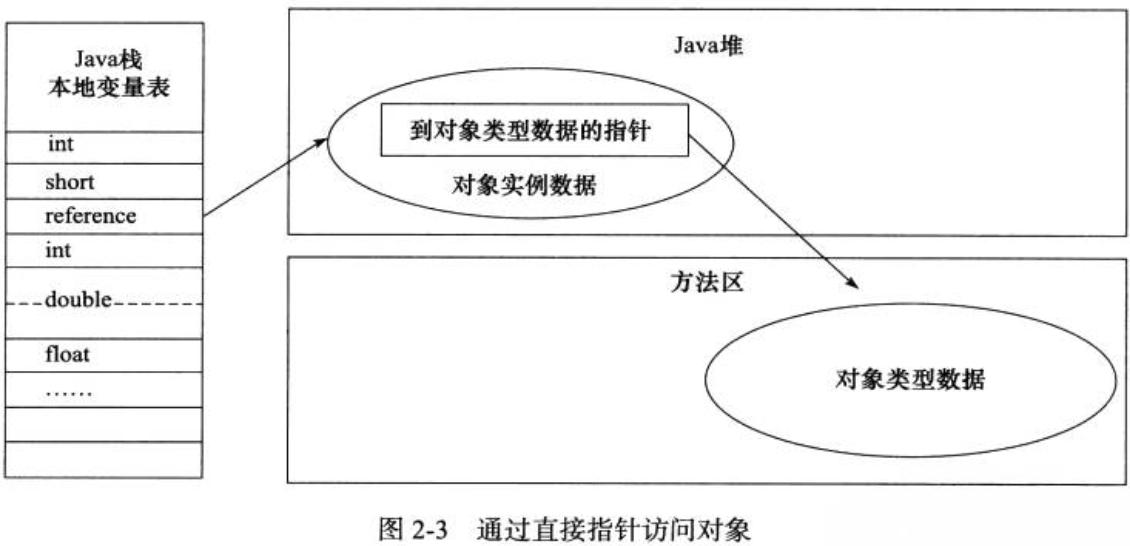 JVM(八):Java 对象模型 seo优化方案 第2张